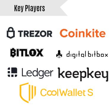Global Cryptocurrency Hardware Wallet Key Players or Competitors