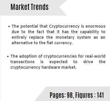 Global Cryptocurrency Hardware Wallet Market Trends