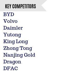 Electric Bus Market Competitors