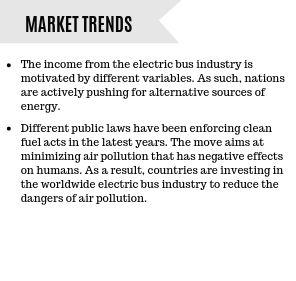 Electric Bus Market Trends