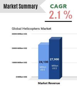 GLOBAL HELICOPTER MARKET Trends