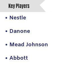 Global Infant Formula Market Key players.