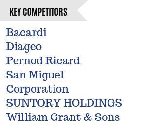 Gin Market Competitors